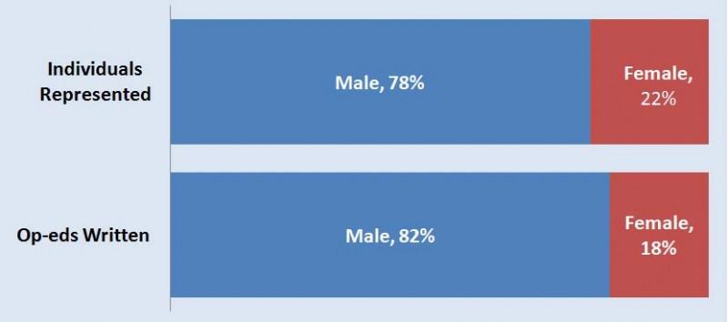 Op-ed Male-Female Chart